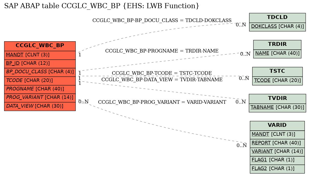 E-R Diagram for table CCGLC_WBC_BP (EHS: LWB Function)