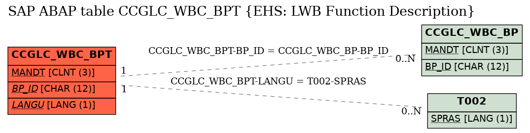 E-R Diagram for table CCGLC_WBC_BPT (EHS: LWB Function Description)