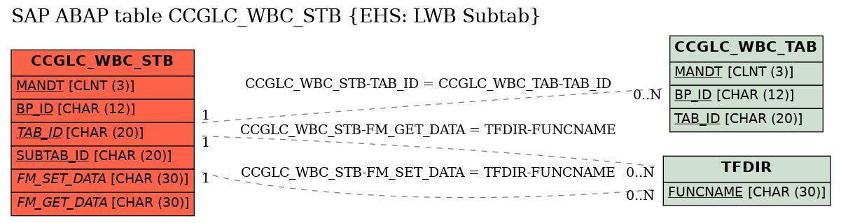 E-R Diagram for table CCGLC_WBC_STB (EHS: LWB Subtab)