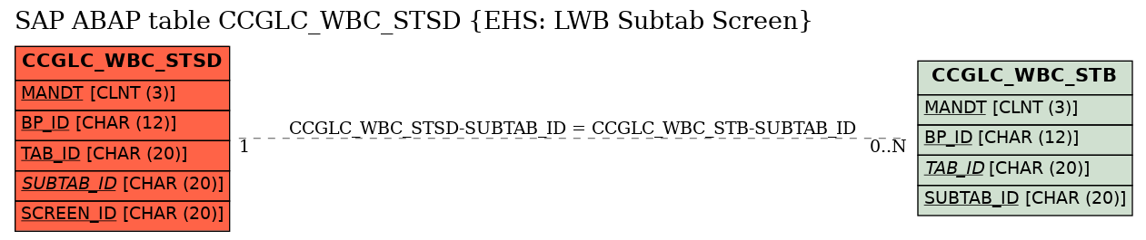 E-R Diagram for table CCGLC_WBC_STSD (EHS: LWB Subtab Screen)