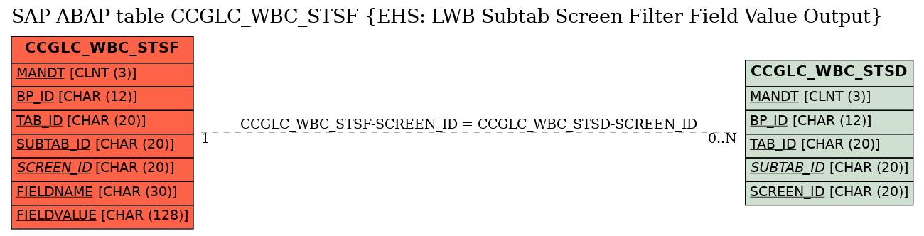 E-R Diagram for table CCGLC_WBC_STSF (EHS: LWB Subtab Screen Filter Field Value Output)