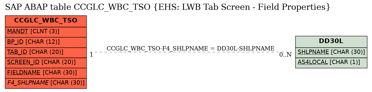 E-R Diagram for table CCGLC_WBC_TSO (EHS: LWB Tab Screen - Field Properties)