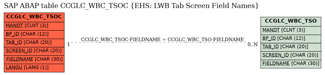 E-R Diagram for table CCGLC_WBC_TSOC (EHS: LWB Tab Screen Field Names)