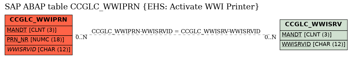 E-R Diagram for table CCGLC_WWIPRN (EHS: Activate WWI Printer)