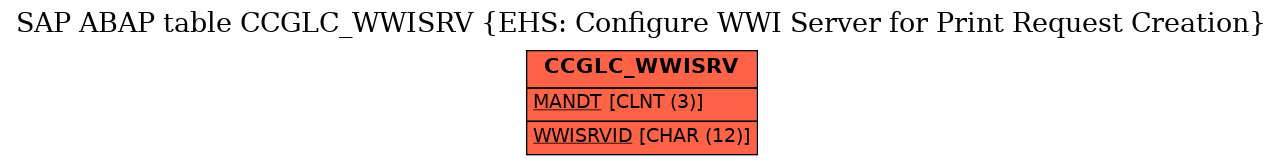 E-R Diagram for table CCGLC_WWISRV (EHS: Configure WWI Server for Print Request Creation)