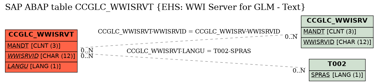 E-R Diagram for table CCGLC_WWISRVT (EHS: WWI Server for GLM - Text)