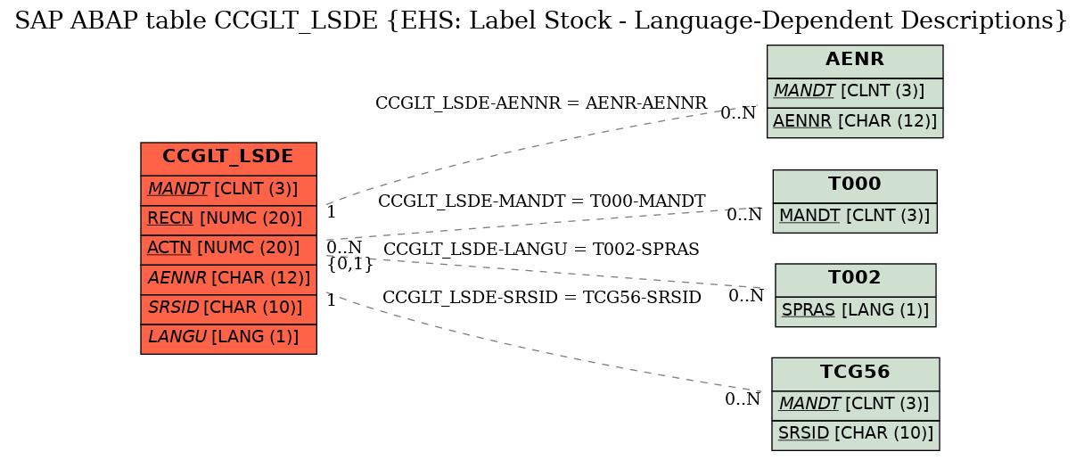 E-R Diagram for table CCGLT_LSDE (EHS: Label Stock - Language-Dependent Descriptions)