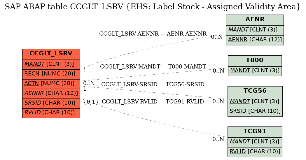 E-R Diagram for table CCGLT_LSRV (EHS: Label Stock - Assigned Validity Area)