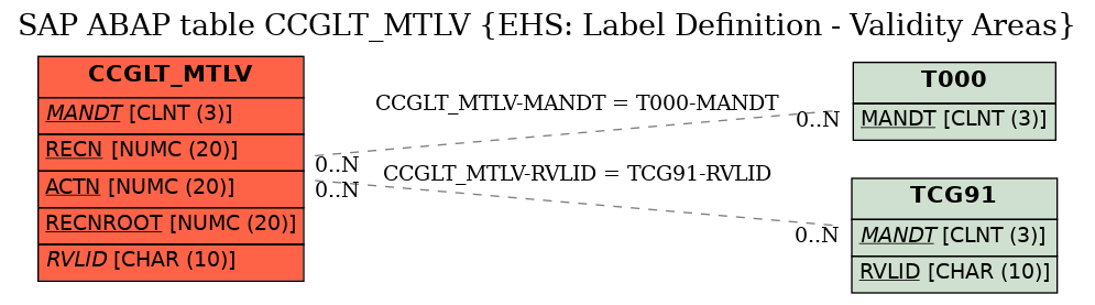 E-R Diagram for table CCGLT_MTLV (EHS: Label Definition - Validity Areas)