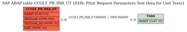 E-R Diagram for table CCGLT_PR_PAR_UT (EHS: Print Request Parameters Test Data for Unit Tests)