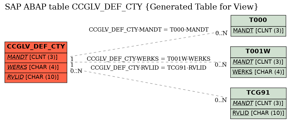 E-R Diagram for table CCGLV_DEF_CTY (Generated Table for View)