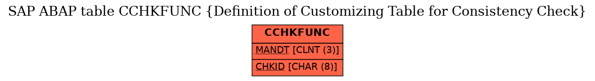 E-R Diagram for table CCHKFUNC (Definition of Customizing Table for Consistency Check)