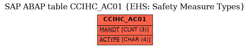 E-R Diagram for table CCIHC_AC01 (EHS: Safety Measure Types)
