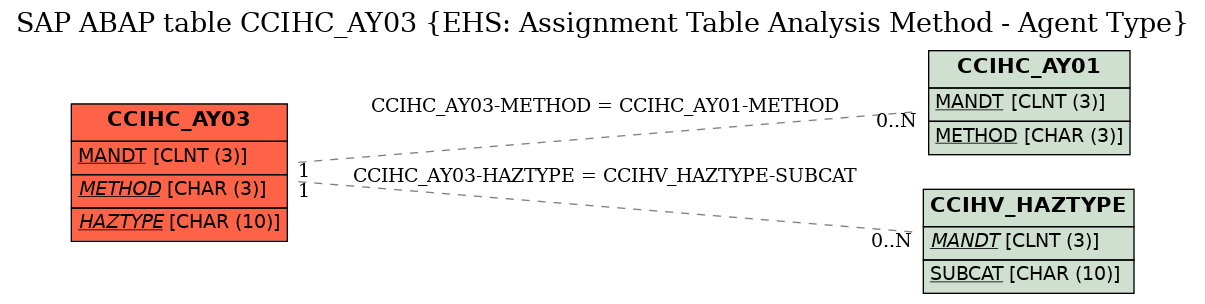 E-R Diagram for table CCIHC_AY03 (EHS: Assignment Table Analysis Method - Agent Type)