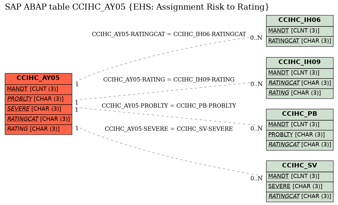 E-R Diagram for table CCIHC_AY05 (EHS: Assignment Risk to Rating)