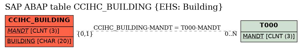 E-R Diagram for table CCIHC_BUILDING (EHS: Building)