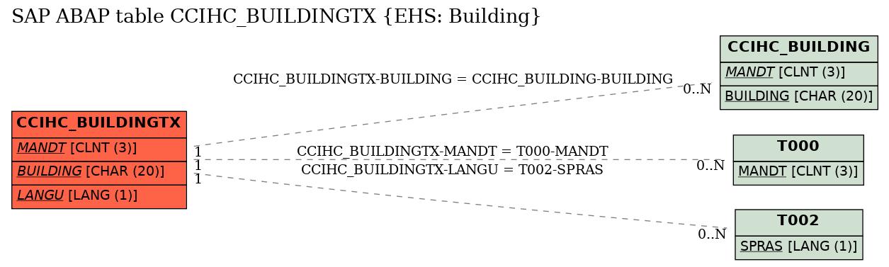 E-R Diagram for table CCIHC_BUILDINGTX (EHS: Building)