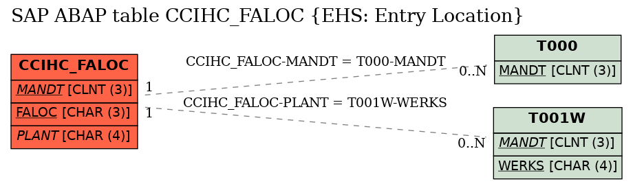 E-R Diagram for table CCIHC_FALOC (EHS: Entry Location)