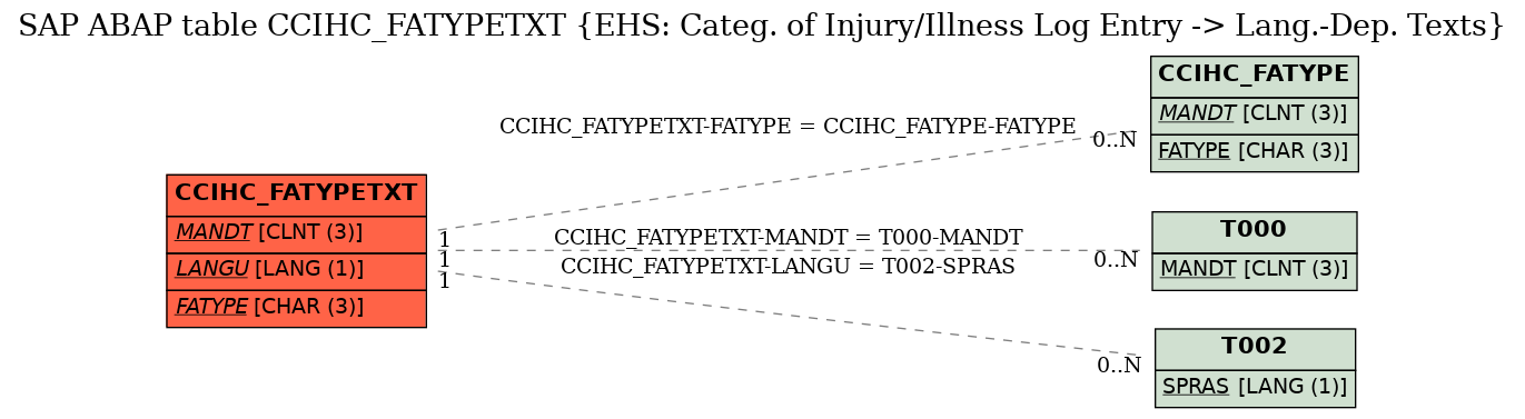 E-R Diagram for table CCIHC_FATYPETXT (EHS: Categ. of Injury/Illness Log Entry -> Lang.-Dep. Texts)