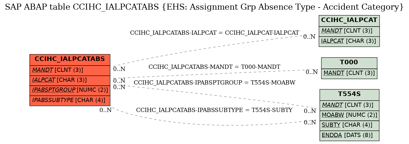 E-R Diagram for table CCIHC_IALPCATABS (EHS: Assignment Grp Absence Type - Accident Category)