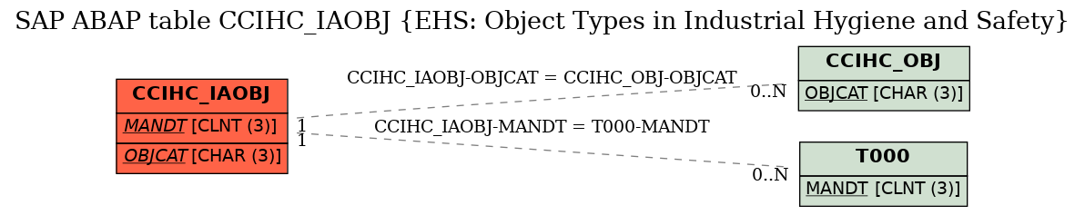 E-R Diagram for table CCIHC_IAOBJ (EHS: Object Types in Industrial Hygiene and Safety)