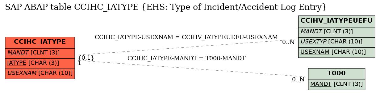 E-R Diagram for table CCIHC_IATYPE (EHS: Type of Incident/Accident Log Entry)