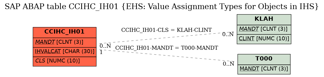 E-R Diagram for table CCIHC_IH01 (EHS: Value Assignment Types for Objects in IHS)