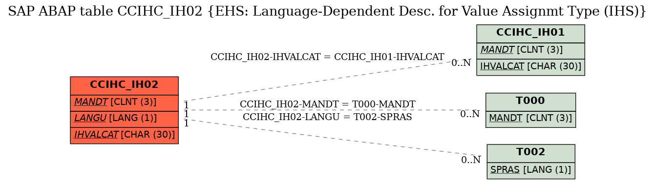 E-R Diagram for table CCIHC_IH02 (EHS: Language-Dependent Desc. for Value Assignmt Type (IHS))