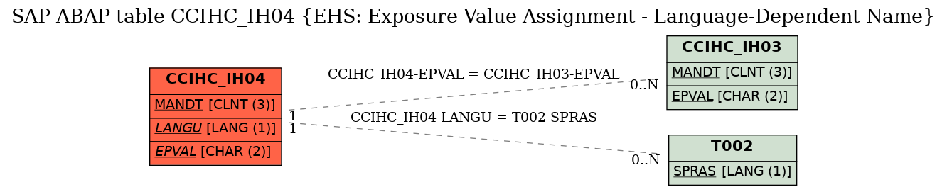 E-R Diagram for table CCIHC_IH04 (EHS: Exposure Value Assignment - Language-Dependent Name)