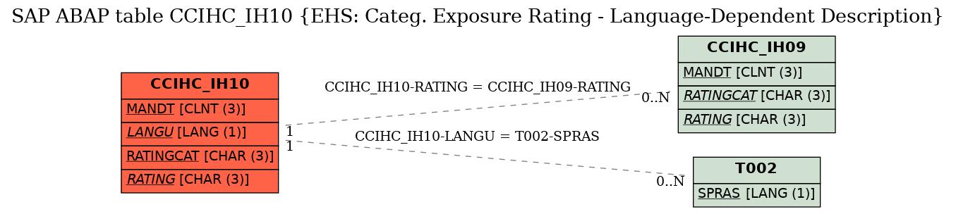 E-R Diagram for table CCIHC_IH10 (EHS: Categ. Exposure Rating - Language-Dependent Description)
