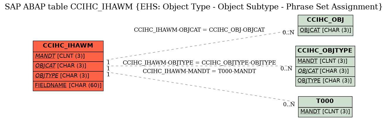 E-R Diagram for table CCIHC_IHAWM (EHS: Object Type - Object Subtype - Phrase Set Assignment)