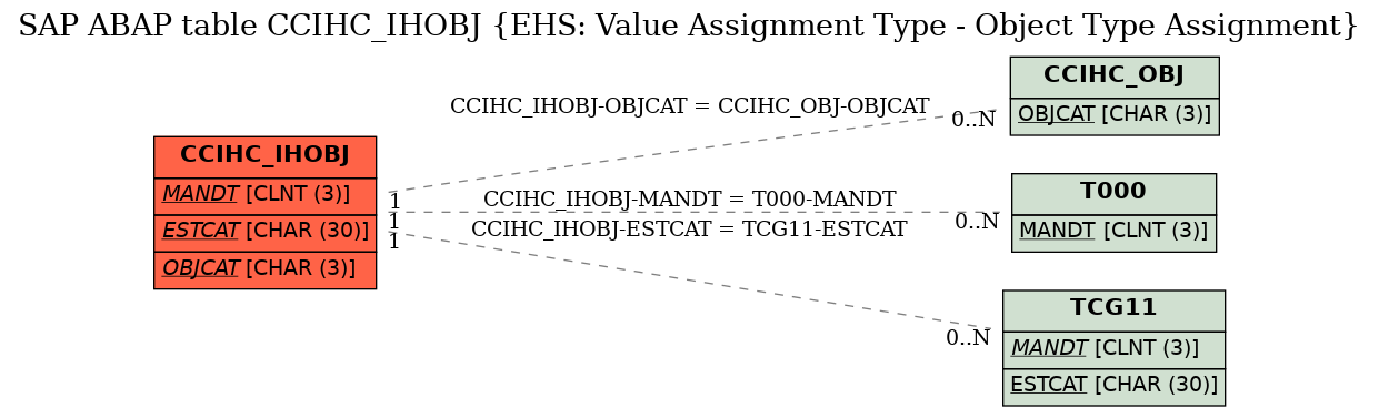 E-R Diagram for table CCIHC_IHOBJ (EHS: Value Assignment Type - Object Type Assignment)