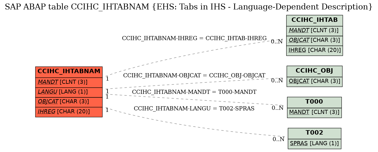 E-R Diagram for table CCIHC_IHTABNAM (EHS: Tabs in IHS - Language-Dependent Description)