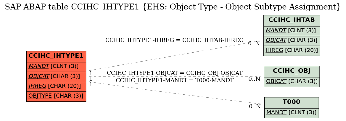 E-R Diagram for table CCIHC_IHTYPE1 (EHS: Object Type - Object Subtype Assignment)