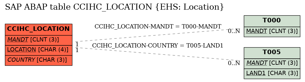 E-R Diagram for table CCIHC_LOCATION (EHS: Location)