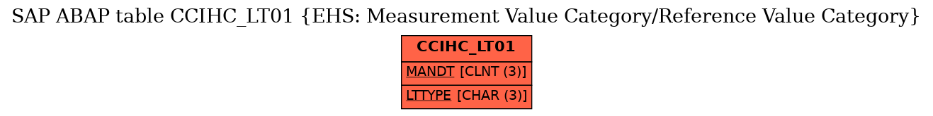 E-R Diagram for table CCIHC_LT01 (EHS: Measurement Value Category/Reference Value Category)