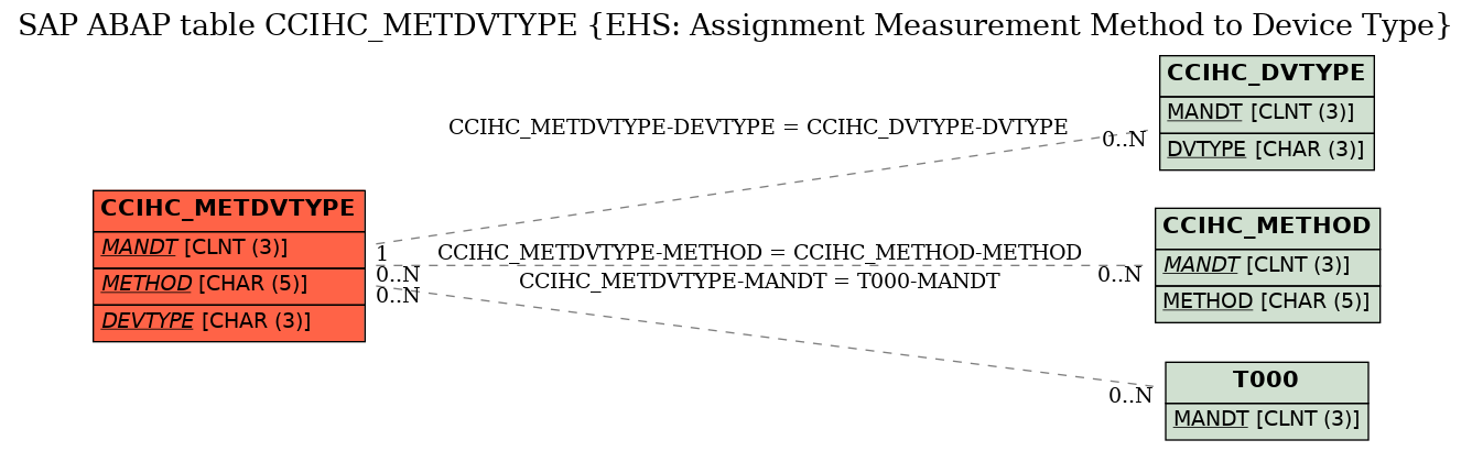E-R Diagram for table CCIHC_METDVTYPE (EHS: Assignment Measurement Method to Device Type)