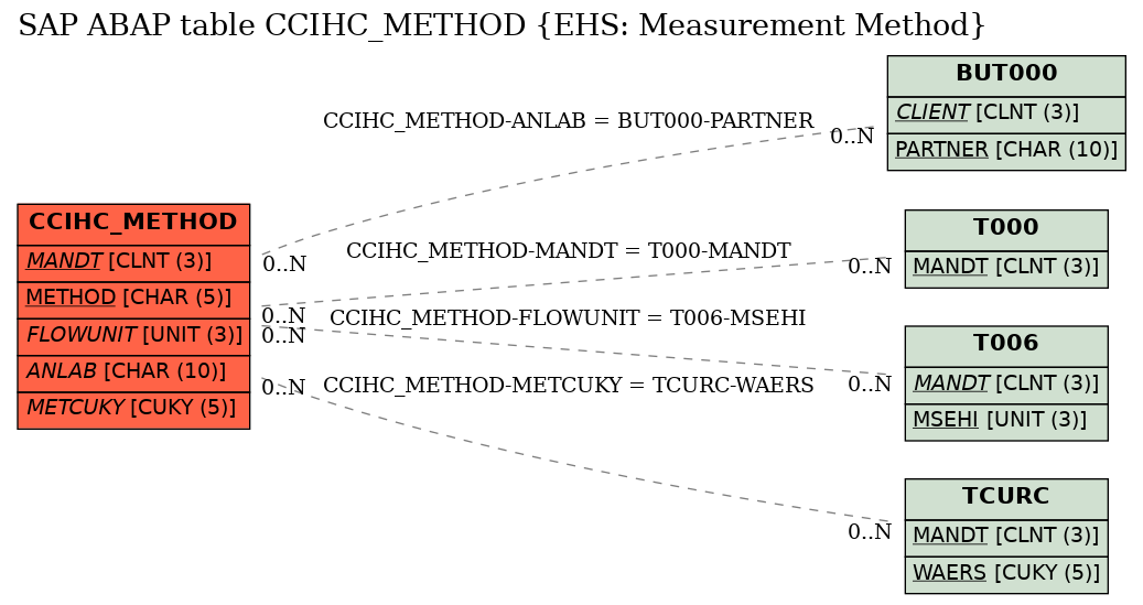 E-R Diagram for table CCIHC_METHOD (EHS: Measurement Method)