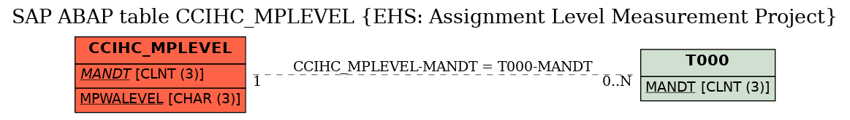 E-R Diagram for table CCIHC_MPLEVEL (EHS: Assignment Level Measurement Project)