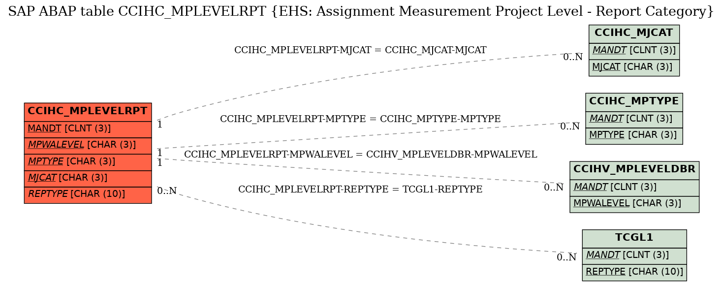 E-R Diagram for table CCIHC_MPLEVELRPT (EHS: Assignment Measurement Project Level - Report Category)