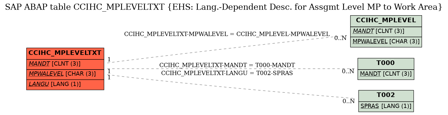 E-R Diagram for table CCIHC_MPLEVELTXT (EHS: Lang.-Dependent Desc. for Assgmt Level MP to Work Area)