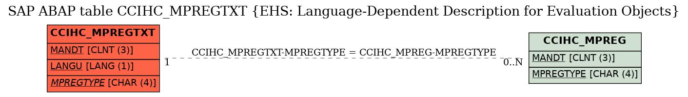 E-R Diagram for table CCIHC_MPREGTXT (EHS: Language-Dependent Description for Evaluation Objects)