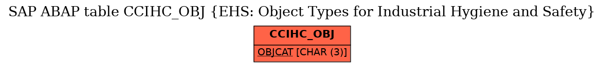 E-R Diagram for table CCIHC_OBJ (EHS: Object Types for Industrial Hygiene and Safety)