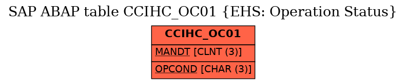 E-R Diagram for table CCIHC_OC01 (EHS: Operation Status)