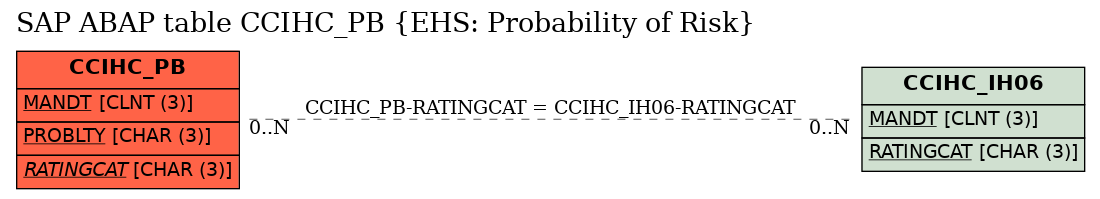 E-R Diagram for table CCIHC_PB (EHS: Probability of Risk)