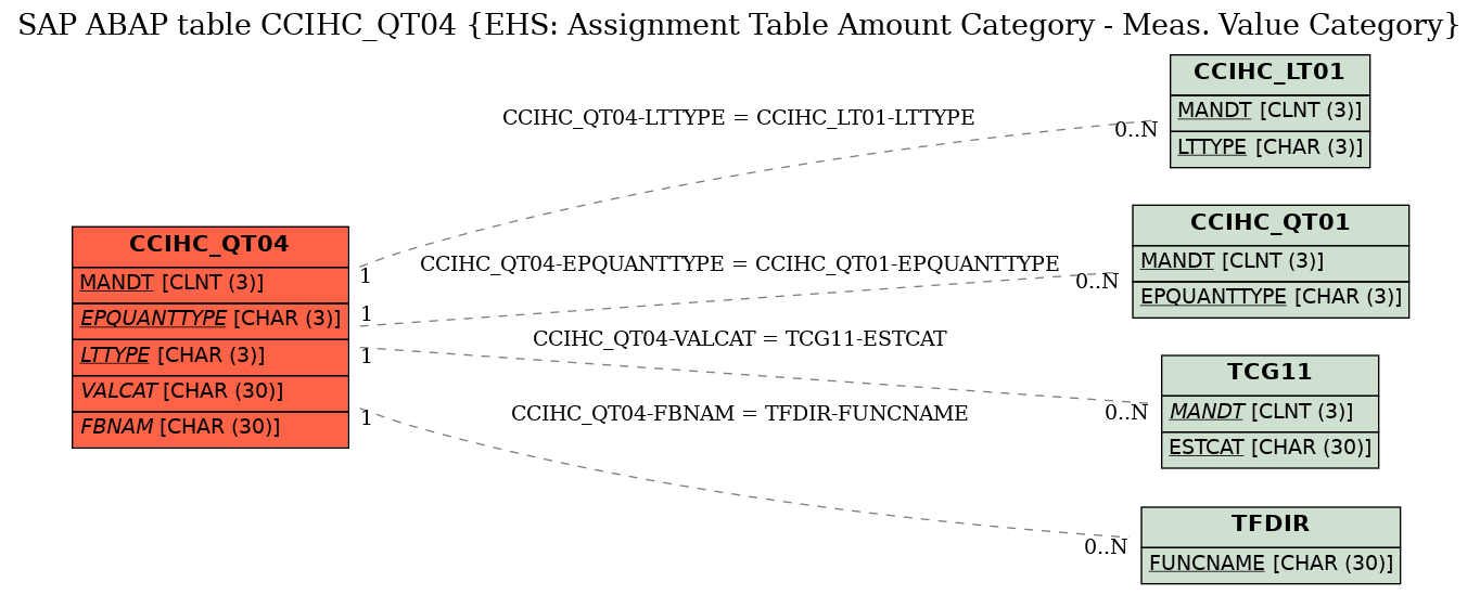 E-R Diagram for table CCIHC_QT04 (EHS: Assignment Table Amount Category - Meas. Value Category)