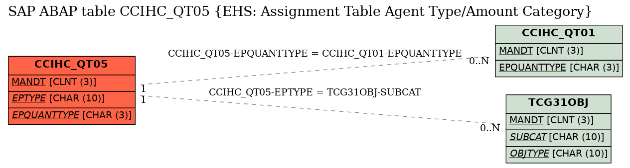 E-R Diagram for table CCIHC_QT05 (EHS: Assignment Table Agent Type/Amount Category)