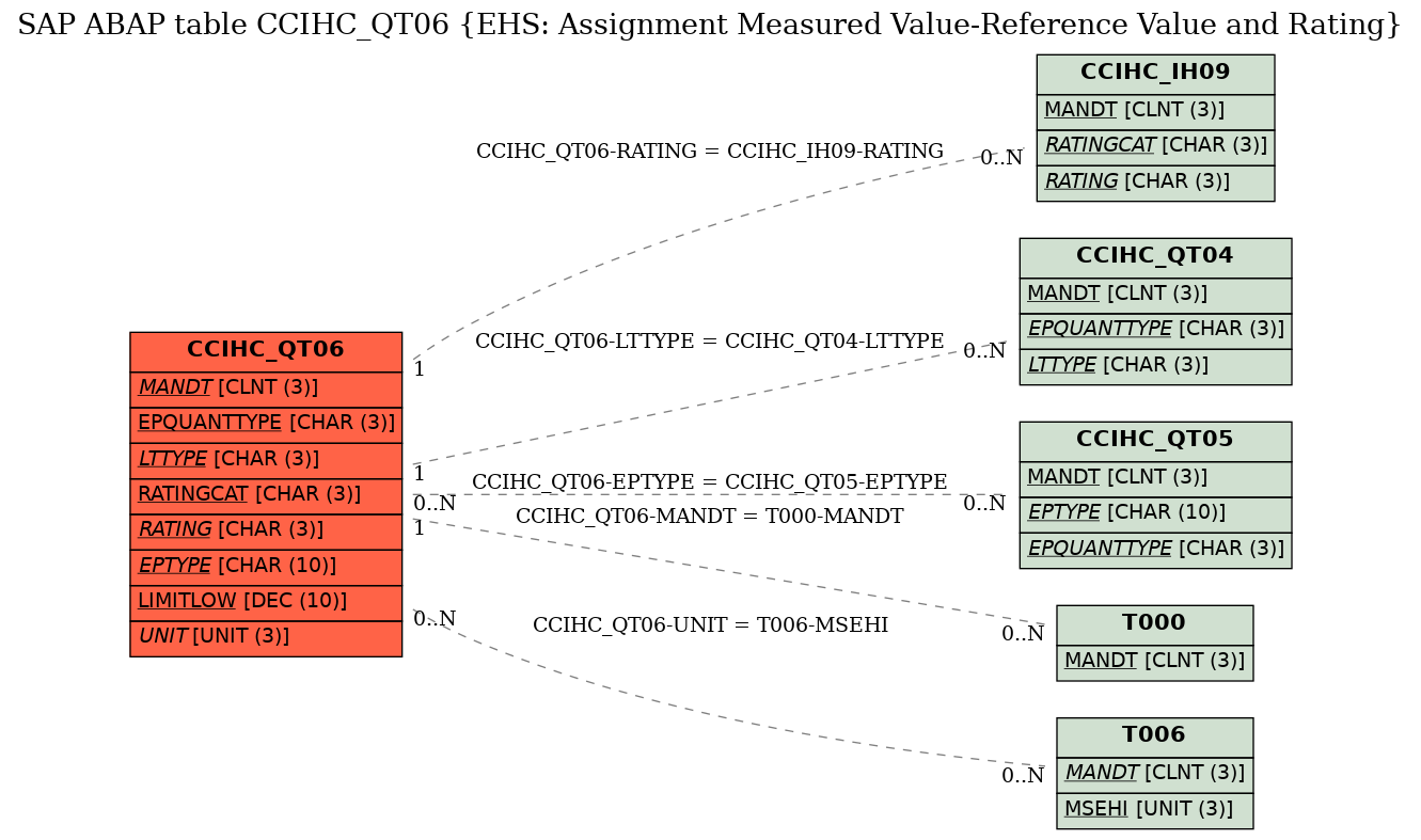 E-R Diagram for table CCIHC_QT06 (EHS: Assignment Measured Value-Reference Value and Rating)