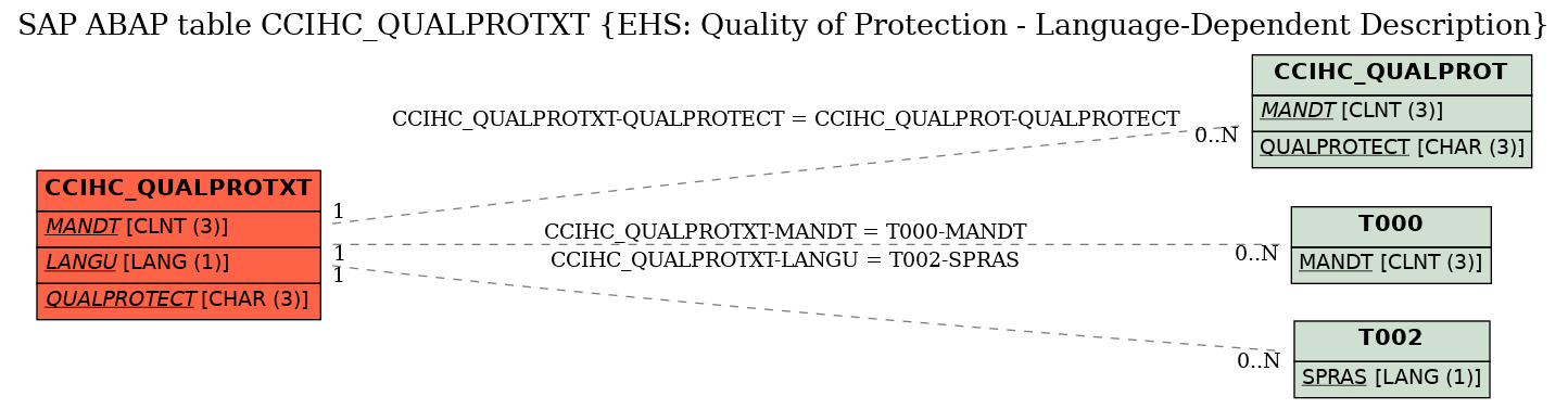 E-R Diagram for table CCIHC_QUALPROTXT (EHS: Quality of Protection - Language-Dependent Description)