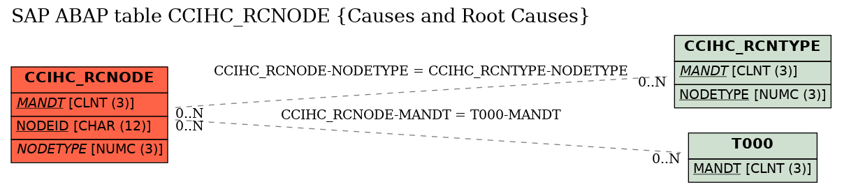 E-R Diagram for table CCIHC_RCNODE (Causes and Root Causes)